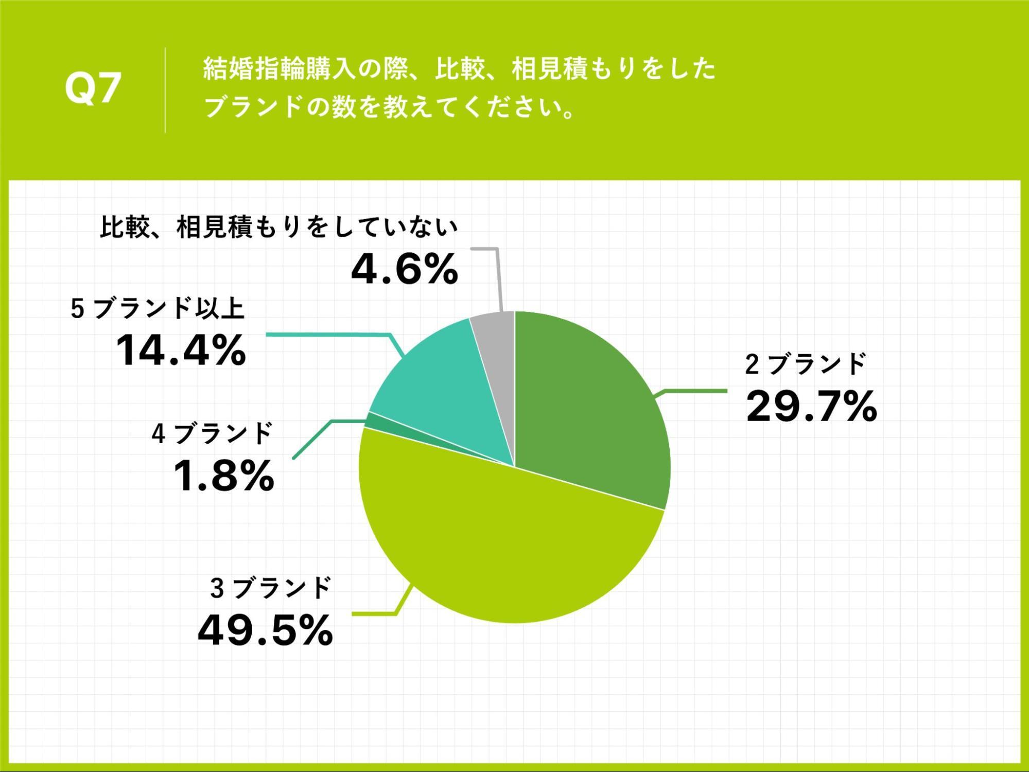 Q7.結婚指輪購入の際、比較、相見積もりをしたブランドの数を教えてください。