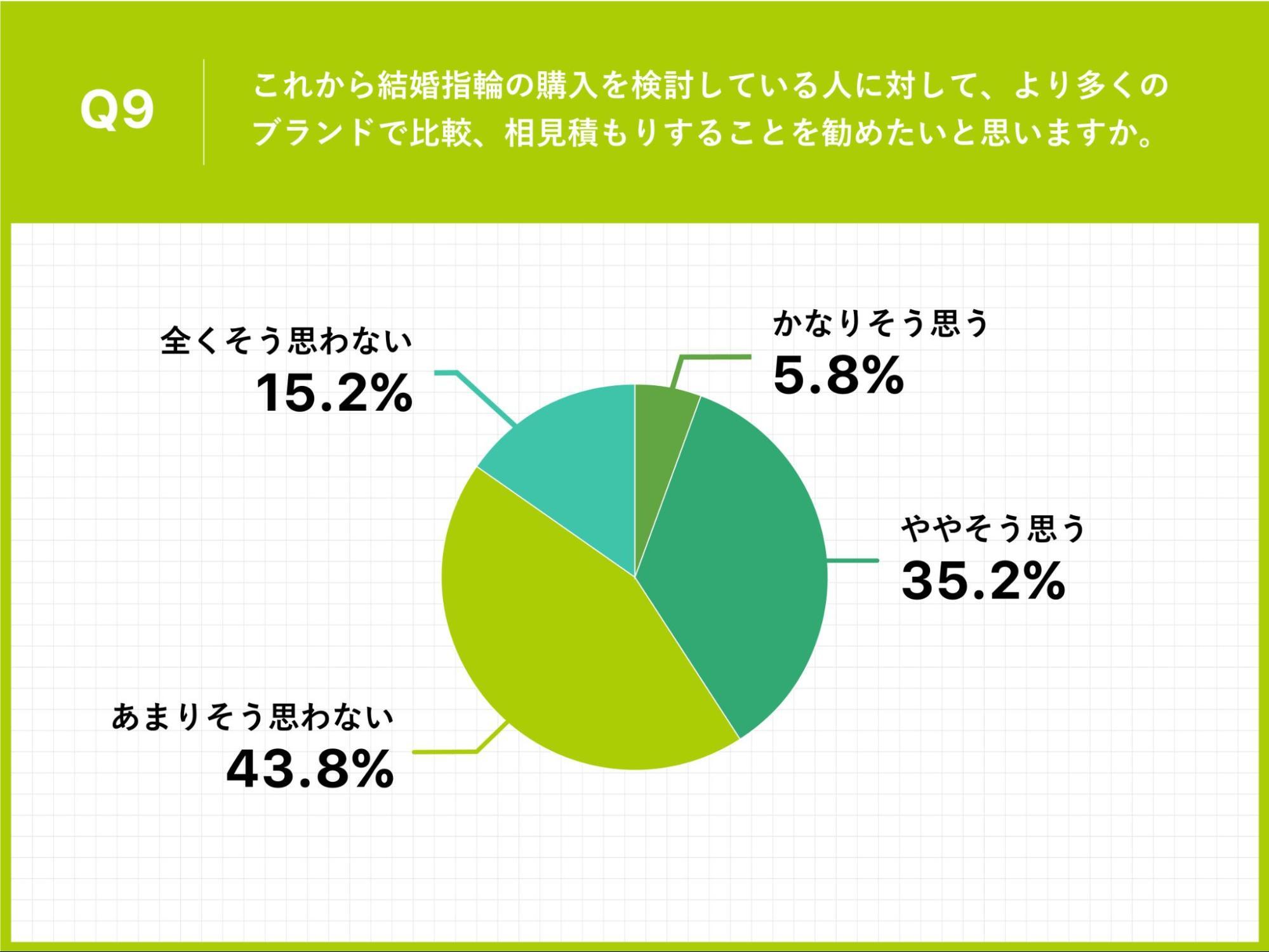 Q9.これから結婚指輪の購入を検討している人に対して、より多くのブランドで比較、相見積もりすることを勧めたいと思いますか